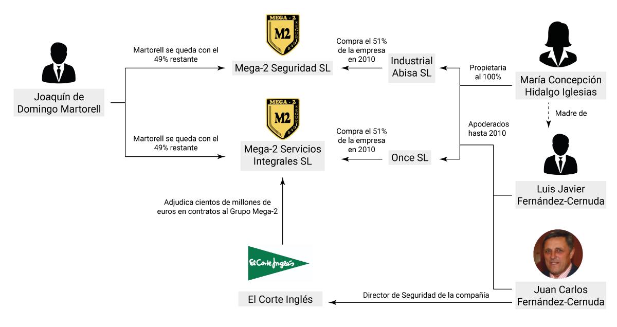 4a4de7a91 ... de 53 millones, siendo El Corte Inglés su principal contratista. En  2016, más del 85% de los ingresos procedían de filiales del grupo de  distribución.